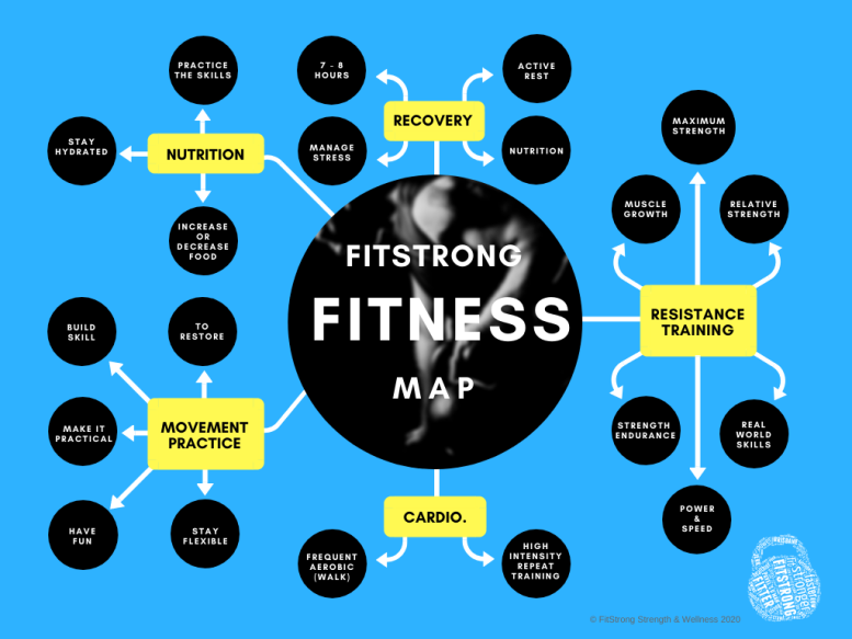 Fitness Map
